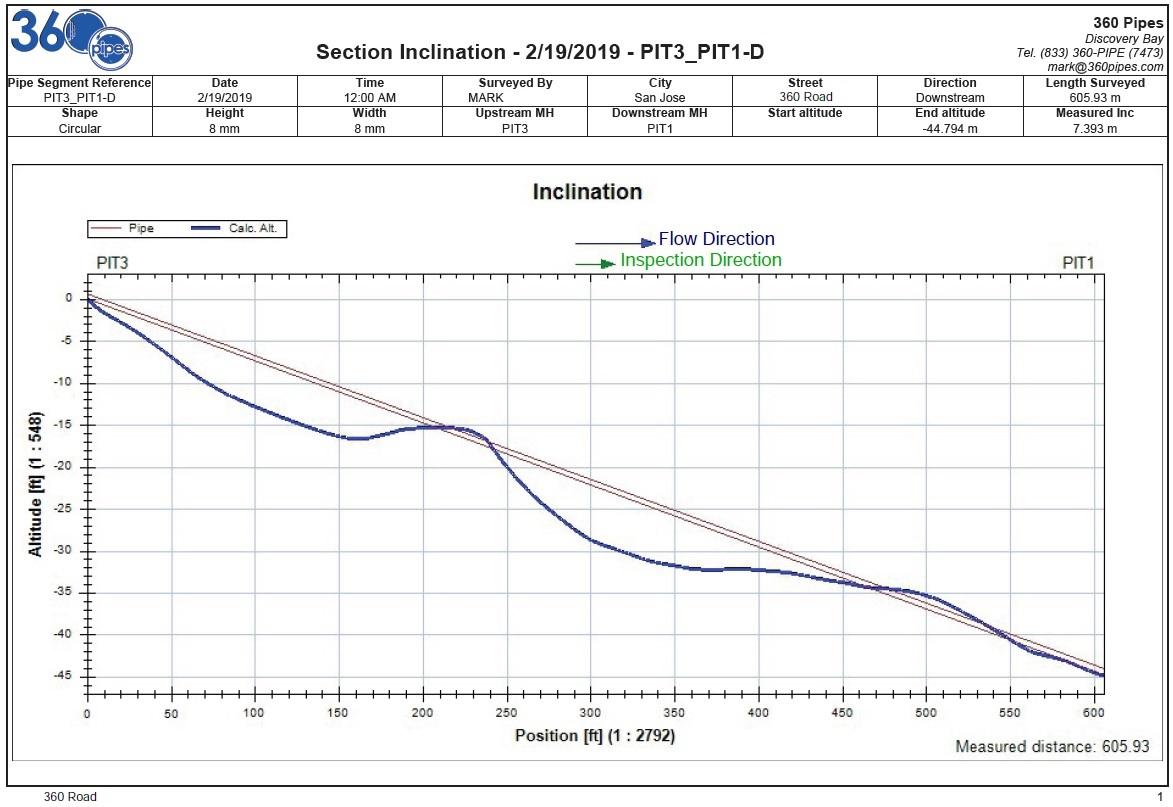 Pipeline profile measurement | 360 Pipes